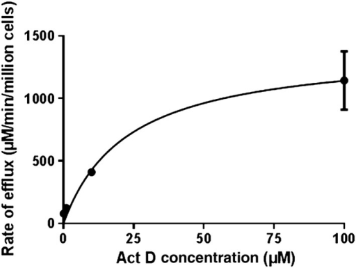 Graph showing the rate of movement of Act D across the MDCKII‐MDR1 monolayer at various concentrations