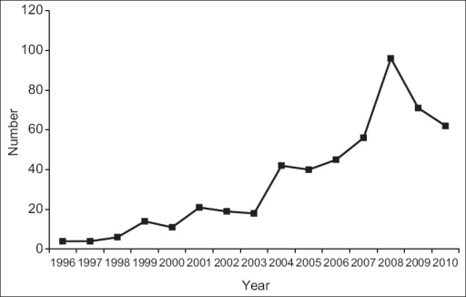 Number of articles published each year on addiction to the Internet, video games, and cell phones (1996–2010)
