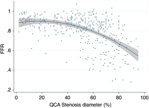 Distribution of percentage of diameter stenosis and fractional flow reserve in stenoses. Despite a significant inverse correlation between percentage of diameter stenosis and fractional flow reserve, a substantial variability between the two parameters is noted (R2 = 0.23, P < 0.01). The curve is fitted by second-order polynomial.