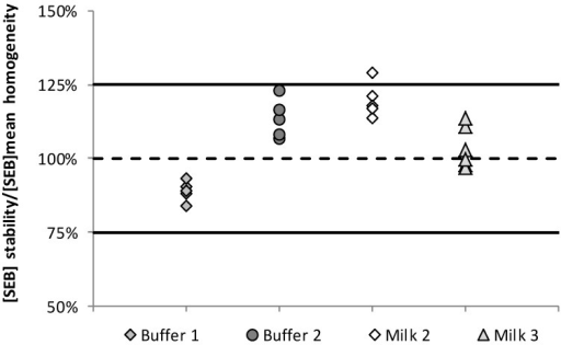 Stability data obtained for the milk and buffer samples spiked by SEB. Data were presented as recovery calculated from the measured SEB concentrations in stability samples and the assigned value corresponding to the homogeneity value.