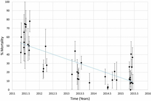 Mortality of An. funestus exposed to deltamethrin over time. Each point denotes the mortality for a single population with 95% confidence limits. The X-axis represents time expressed as the year plus the day of the year divided by 365.25