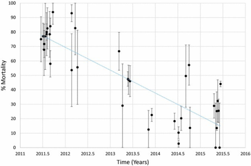 Mortality of An. funestus exposed to permethrin over time. Each point denotes the mortality for a single population with 95% confidence limits. The X-axis represents time expressed as the year plus the day of the year divided by 365.25