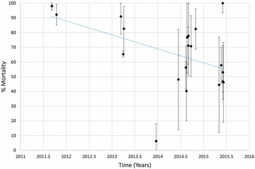 Mortality of An. arabiensis exposed to permethrin over time. Each point denotes the mortality for a single population with 95% confidence limits. The X-axis represents time expressed as the year plus the day of the year divided by 365.25