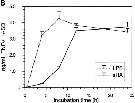 Analysis of TNF-α production by DCs in response to sHA stimulation. (A and B) Human monocyte–derived day 4 DCs were treated with 25 μg/ml sHA or 100 ng/ml LPS for the indicated times. After stimulation, (A) cells were harvested and RNA was prepared for TNF-α–specific RT-PCR, and (B) cell-free supernatants were collected and assayed by TNF-α ELISA. The dotted line shows the response to LPS, the solid line the response to sHA. Data represent the mean TNF-α release of triplicate values; pg/mg total protein ± SD. (C) DCs were incubated for 24 h with the indicated concentrations of sHA or 100 ng/ml LPS and cell-free supernatants were collected and assayed by TNF-α ELISA as detailed above.