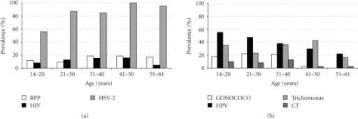 Seroprevalence of syphilis, HIV and HSV-2 (a) and prevalence of gonococcal, HPV, trichomonal and chlamydia trachomatis (CT) infections (b).