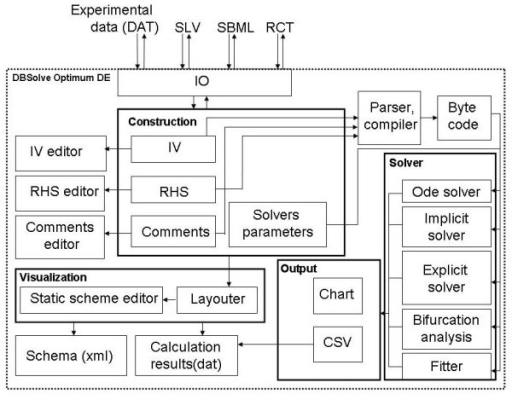 Architecture of the DBSolve Optimum Developer Environment. Abbreviations: IO - Input/Output module, DAT, SLV, SBML, RCT - data file formats, IV - Initial values, RHS - Right hand sides, CSV - text file of CSV format.