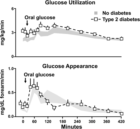 Rates of total body glucose disappearance and forearm glucose uptake observed in people with or without type 2 diabetes. Fifty grams of glucose was ingested at time zero (10).
