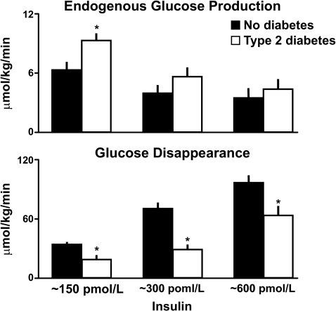 Rates of endogenous glucose production (upper panel) and total body glucose disappearance (lower panel) observed during the final 30 min of a hyperinsulinemic clamp when glucose concentrations were clamped at ∼8 mmol/l in people with or without type 2 diabetes (15). *P < 0.05 vs. no diabetes.