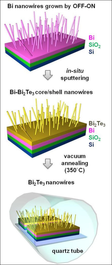 Schematic representation of Bi2Te3 nanowire synthesis method. Step 1: Bi nanowires are grown on the oxidized Si substrate by the OFF-ON method. Step 2: Bi2Te3 is deposited onto the substrate containing the Bi nanowires by in situ RF sputtering, which forms Bi-Bi2Te3 core/shell nanowires. Homogeneous Bi2Te3 nanowires are synthesized during the vacuum annealing at 350°C.