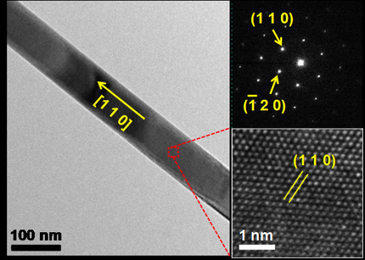 A low-magnification TEM image shows an individual Bi2Te3 nanowire with a diameter of 78 nm. A SAED pattern reveals that the Bi2Te3 nanowire is grown in [110] direction with high single-crystallinity. A high-resolution TEM image also indicates highly single-crystalline atomic arrangements without any defects.