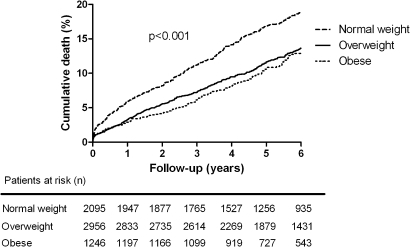 Kaplan–Meier survival curve for all-cause mortality in normal weight, overweight and obese patients at 6-year follow-up.
