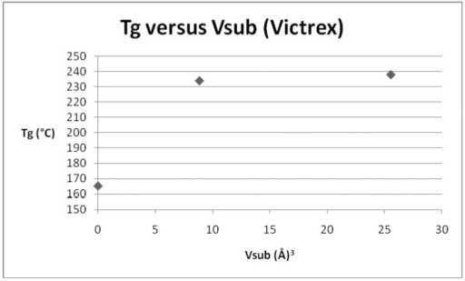 Plot of Tgversus Vsub for Victrex PES (repeat unit ID 5) and its derivatives.