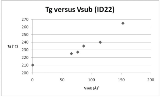 Plot of Tgversus Vsub for repeat unit ID 22 and its derivatives.