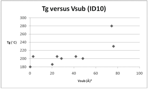Plot of Tgversus Vsub for repeat unit ID 10 and its derivatives.