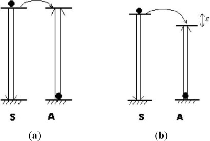 Energy transfer processes between two ions: (a) resonant non-radiative transfer; (b) phonon-assisted non-radiative transfer. (S: sensitizer ions, A: activator ions) [1].