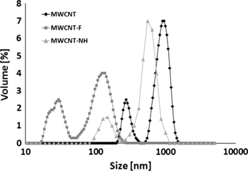 Size distribution of multi-walled carbon nanotubes before (MWCNT) and after oxidation (MWCNT-F) and functionalisation in ethylenediamine (MWCNT-NH)