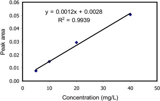 Acetone calibration curve in the 5-40 mg/L concentration range