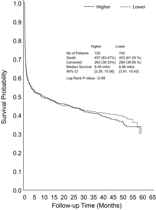 Kaplan-Meier survival curve for all study participants from randomization to end of extended follow-up, shown by treatment group.