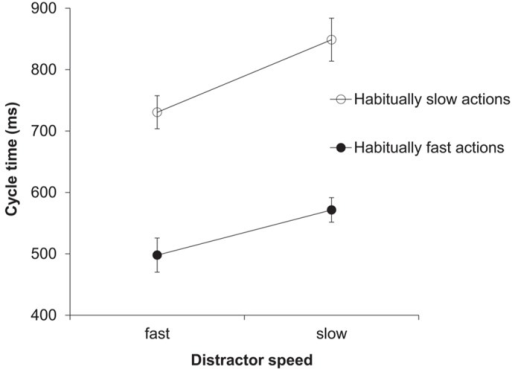 Experiment 2: cycle times (ms). Mean cycle times for the factors habitual speed and distractor speed. Error bars show the standard error of the mean.