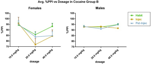 (Spring, Group B) (n = 6) shows the effect of cocaine on females (left) and males (right). Statistically significant differences occurred in the interaction between and within dosage and gender (sex).