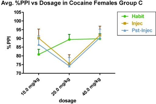 Group C (n = 6) shows the effect of cocaine in the acoustic startle paradigm in females. Females were isolated from males during the experimental period.