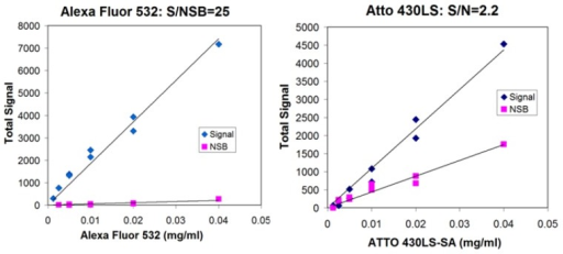 Alexa Fluor 532 has a good ratio of signal to nonspecific binding (S/NSB) compared to Atto 430LS. Each fluorophore is conjugated to streptavidin, spotted on nitrocellulose and the signal read in the breadboard (signal, blue diamonds). Strips of nitrocellulose that have been blocked with BSA are immersed in each solution and read in the breadboard (nonspecific binding, magenta squares). The ratios of the two slopes are reported as the S/NSB ratio.