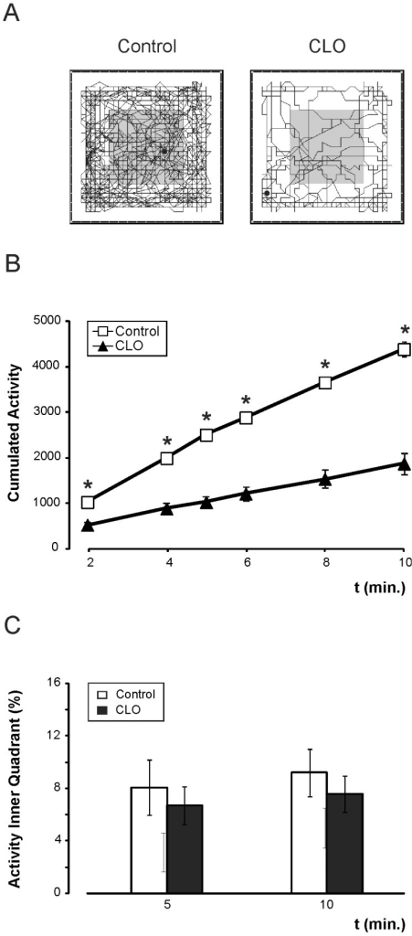 Reduction of spontaneous exploratory activity in the open field test after clonidine treatment.A, Schematic representation (obtained from MUX_XYZ16L software) of the accumulated movement performed during 10 minutes for control (left) and clonidine-treated (CLO, right) mice on the box surface. B, Evolution of the accumulated activity during the 10-minute test, showing the maintained reduced activity of clonidine-treated mice. C, Percentage of total time spent in the inner quadrant in 5 and 10 inutes for control group (white bar) and CLO group (black bar). N = 21∶21.