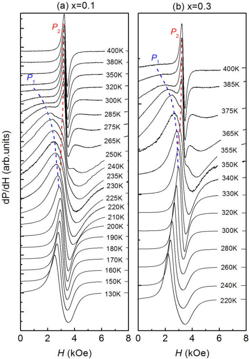 ESR spectra, dP/dH, as a function of temperature for Cu1-xNMn3+x.(a) dP/dH for x = 0.1. (b) dP/dH for x = 0.3. Note that the spectra plotted here were normalized and shifted (see the text for details). The dashed lines indicate the evolutions of resonant peaks (P1 and P2) with temperature above TC.