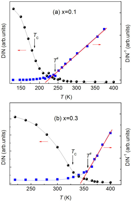 Double integrated intensity (DIN) of the original ESR spectra for Cu1-xNMn3+x.(a) for x = 0.1 and (b) for x = 0.3. The inverse DIN is also shown in each panel. The solid line (red) on DIN−1(T) curve indicates a linear fit. The temperatures (T#s) at which DIN−1 departs from the linear dependence on temperature and the Curie temperature TC are indicated by the arrows.