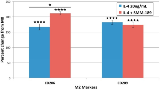 Cell surface receptor expression of the M2 phenotype-associated markers CD206 and CD209 24 h after treatment with interleukin-4 (IL-4), or IL-4 + SMM-189. Note that IL-4 significantly increased expression of both CD206 and CD209, and that SMM-189 significantly increased expression of CD206 beyond that seen with IL-4 alone. Asterisks above bars spanning the LPS-alone and LPS + SMM-189 columns indicate significance levels for the comparison between these two conditions. Asterisks above a column indicate a significant difference from the control condition. *p < 0.05, ****p < 0.0005.