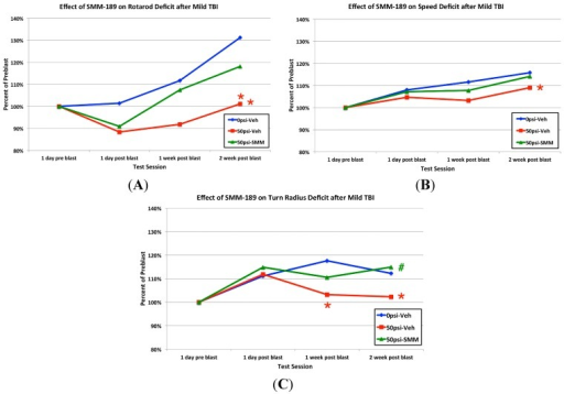 Comparison of the effects of 0-psi blast in vehicle-treated mice, 50-psi blast in vehicle-treated mice, and 50-psi blast in SMM-189-treated mice on rotarod motor performance (A); maximum speed in open field (B); and turn radius in open field (C). Note that motor performance is impaired for vehicle-treated 50-psi mice on all three tests, and restored by SMM-189. Red asterisks for a given time point indicate a significant difference between vehicle-treated 50-psi mice and vehicle-treated 0-psi mice for that time point, while a red asterisk to the right indicates a significant overall difference between vehicle-treated 50-psi mice and vehicle-treated 0-psi mice. At no time point did SMM-189-treated 50-psi mice differ from vehicle-treated 0-psi mice, nor did they show an overall difference. A green # indicates a significant difference between SMM-189 and vehicle-treated 50-psi mice.