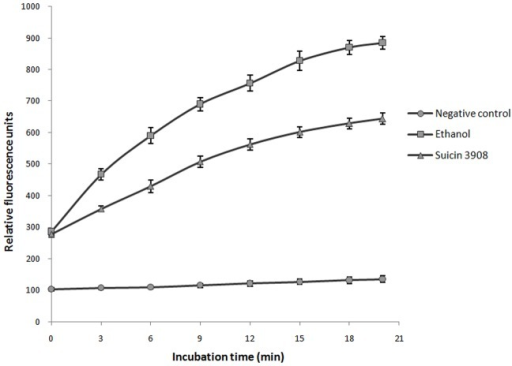 Effect of suicin 3908 on the membrane permeabilization of S. suis MGGUS3 as determined using the SYTOX Green dye.Ethanol (70%) was used as a positive control. Three assays were performed. The results are expressed as means ± standard deviations.