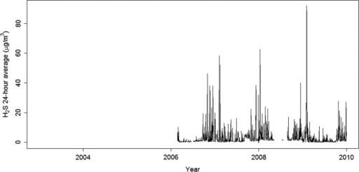 Distribution of 24 h average concentrations of hydrogen sulfide (H2S) in μg/m3 in Reykjavik, Iceland, over the study period of 1 January 2003–31 December 2009. H2S measurements started in February 2006. Gaps in figure are due to missing data.