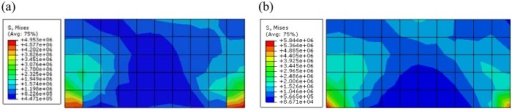 The Mises stress contour of the green region of the rectangle foundation calculated by different constitutive models(Pa) ((a)The Mises stress contour calculated by proposed constitutive model; (b)The Mises stress contour calculated by ubiquitous-joint model)