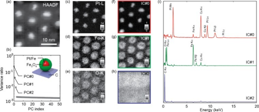 ICA of a cluster of bimetallic platinum/ironnanoparticle seedscoated by Fe3O4 shells. (a) HAADF STEM imagedisplays the core–shell structure of the nanoparticles. (b)Scree plot of the first 50 principal components showing the firstthree components lying above the noise. (c–e) Element mapsof (c) platinum, (d) iron, and (e) oxygen. (f–h). The IC maps(f) IC#0, (g) IC#1, and (h) IC#2 and (i) the corresponding IC spectra.
