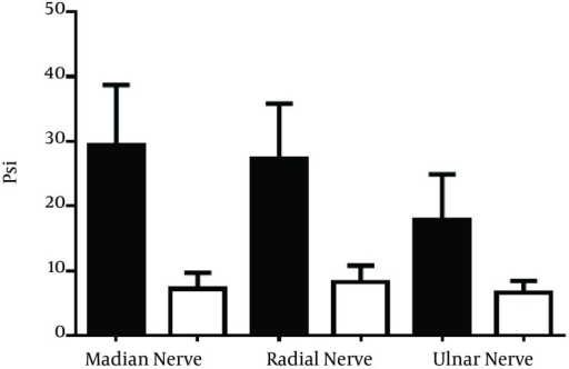 The Bar Graph Shows the Peak Intraneural and Extraneural Pressures of the Median, Radial, and Ulnar Nerves Following Injections of 1.0 mL Saline With a Flow Rate of 0.1 mL/sec using an 80-mm 22-G NeedleThe data are statistically significant across all three nerves; the P values are < 0.01 for all three nerves, ie. median, radial, and ulnar (a paired-samples t test was used; n = 10).