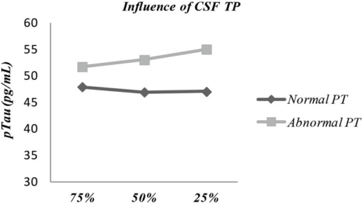 "Influence of covariate ""CSF Total protein"" (dichotomized in normal/abnormal facing reference values) in the comparison between pTau levels after aliquoting with different percentages of CSF per tube volume – 25 vs. 50 vs. 75% (p = 0.027). TP, total protein."