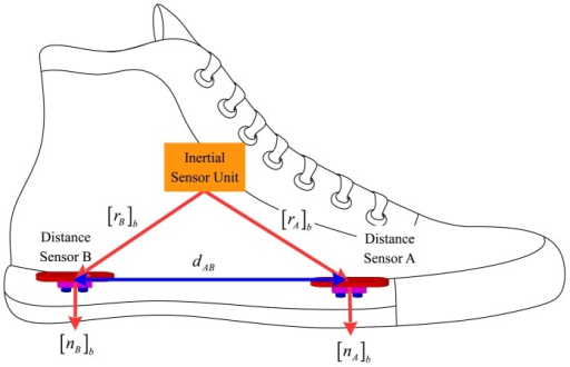 Inertial and distance sensors on a shoe.