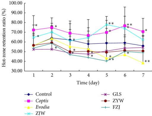 Retention ratio of normal mice in hot pad after the treatments of coptis-evodia herb couples. Data are presented as mean (n = 6) ± SD. ZJW: Zuojin wan; GLS: Ganlu san; ZYW: Zhuyu wan; FZJ: Fanzuojin wan. ∗P < 0.05, ∗∗P < 0.01 versus control (t-test).