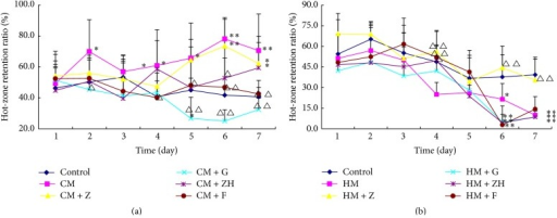 Retention ratio of mice in hot pad after treatments of coptis-evodia herb couples. Data are presented as mean (n = 6) ± SD. (a) CM: cold model; Z: Zuojin wan; G: Ganlu san; ZH: Zhuyu wan; F: Fanzuojin wan; (b) HM: hot model; Z: Zuojin wan; G: Ganlu san; ZH: Zhuyu wan; F: Fanzuojin wan. ∗P < 0.05, ∗∗P < 0.01 versus control; △P < 0.05, △△P < 0.01 versus CM or HM (ANOVA).
