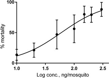Dose-mortality response of pellitorine towards adult female An. gambiae mosquitoes