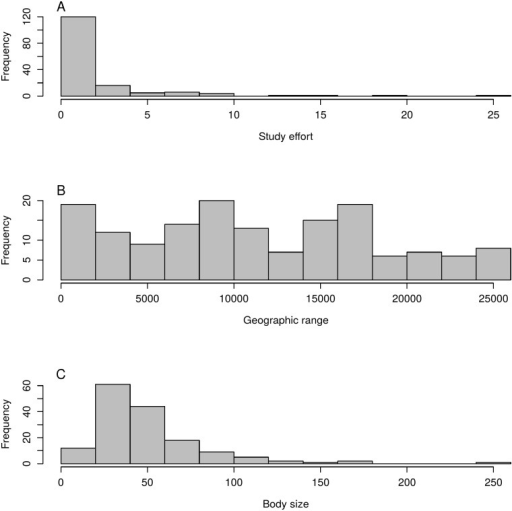 Frequency of the number of studies, body size and geographic range tested as predictors of helminth parasite species richness in South American Anurans.