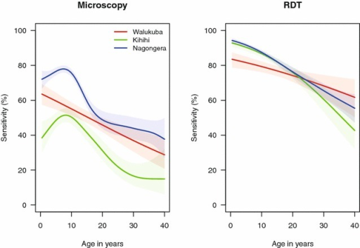 Sensitivity of microscopy and RDTs by age-groups at the three study sites