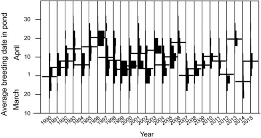 Breeding phenology for all ponds 1990–2015. Vertical histograms show number of ponds in respective year. Bars show average date for year.