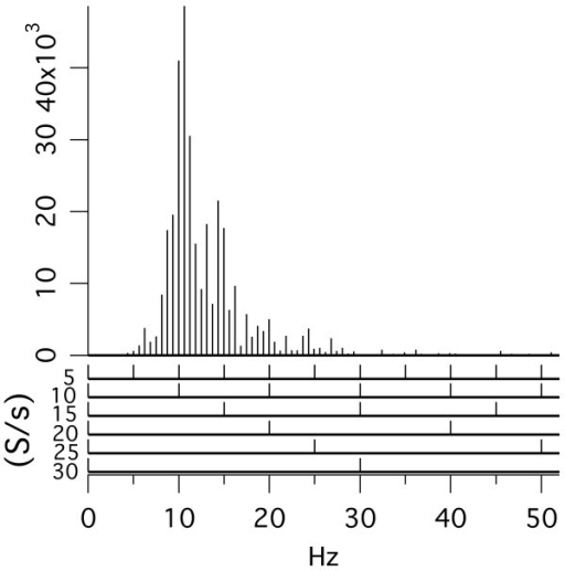 Frequency-domain plot of a visA-wave. The time-domain waveform is shown in Fig. 4, at 30 S/s. The 6 frequency-domain comb-filter amplitude plots at the bottom are those for uniform stimulus repetition-rates at the repetition-rates indicated.