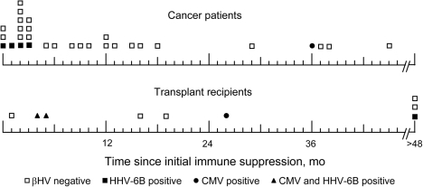 Temporal relationship between detection of β-herpesvirus (βHV) and onset of immune suppression. Time of collection of each study specimen is indicated relative to onset of immune suppression for cancer patients and solid-organ transplant recipients. HHV, human herpesvirus; CMV, cytomegalovirus.