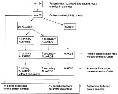 Flowchart Of Compared Subgroups Of Patients Acle Acu Open I