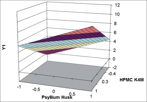 Response surface plot showing effect of factorial variables on t50%.HPMC indicates hydroxypropylmethylcellulose; Y1 indicates dissolution data at t70%. Time taken to dissolve 50% of drug from factorial formulations (t50%) were () 0-2; () 2-4; () 4-6; () 6-8; () 8-10; () 10-12.