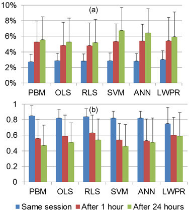 Effects of training data size on joint torque estimation. (a) NRMSE. (b) .