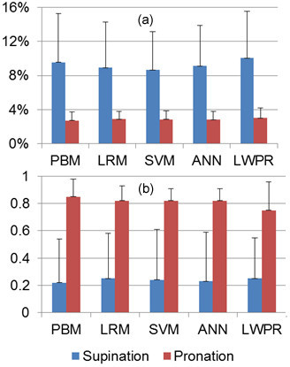 Effects of arm posture on joint torque estimation. (a) NRMSE. (b) .